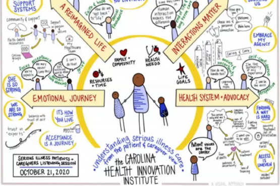 Carolinas Health Innovation Institute